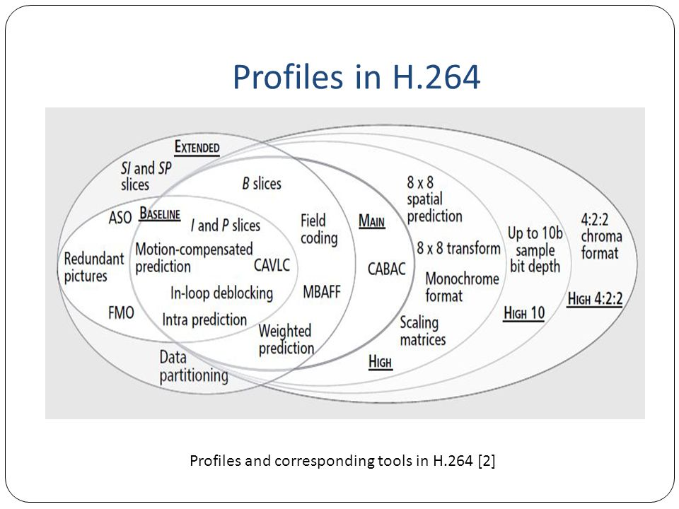 Profiles and corresponding tools in H.264 [2]